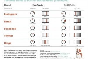 best times to post on social media 300x231
